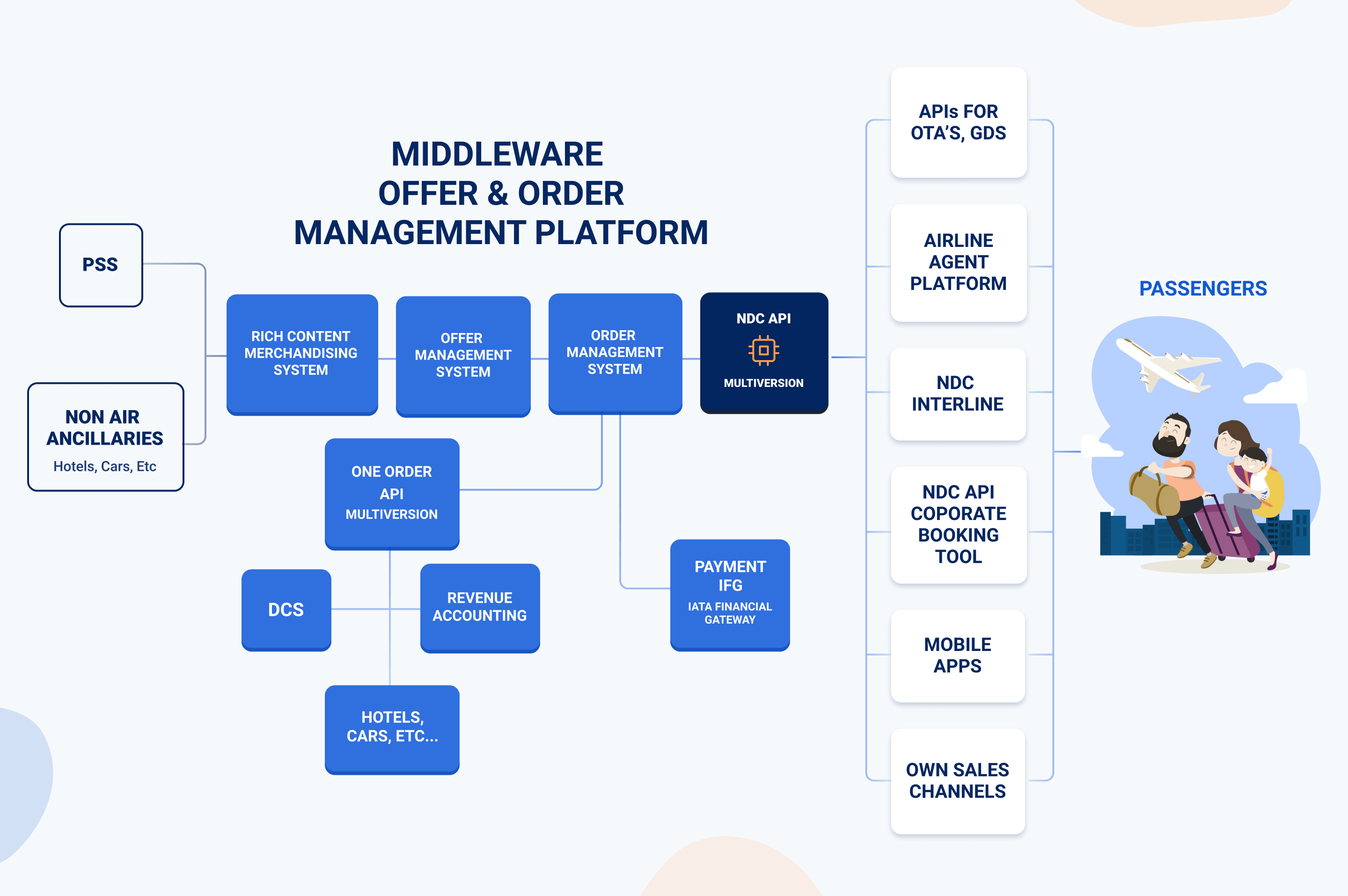 NDC Gateway for Airlines
