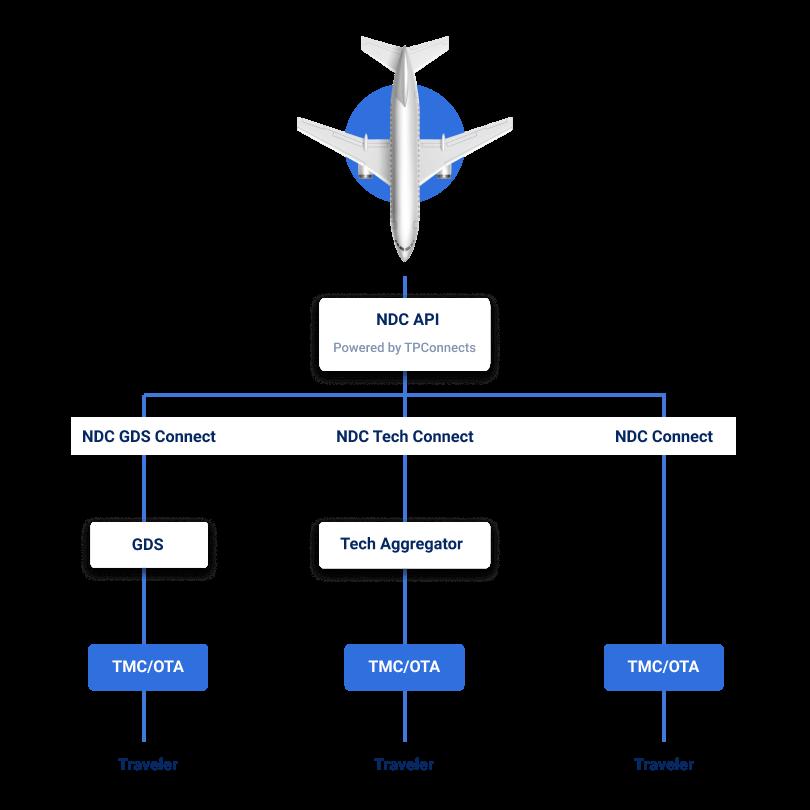 Airline Internet Booking Engine