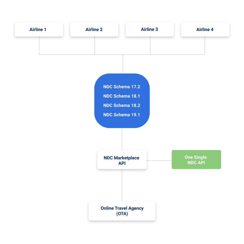 Single NDC API